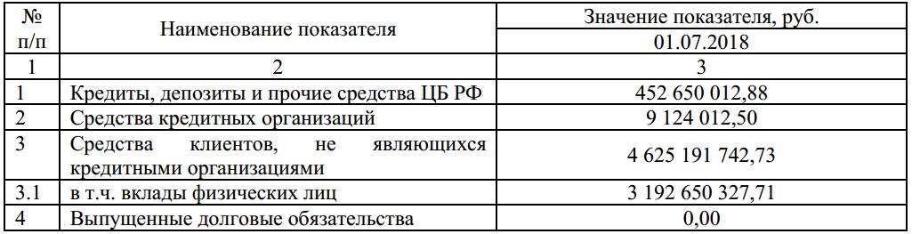 Ставки по потребительскому кредиту в банках на сегодня краснодар
