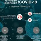 Коронавирус предварительно подтвержден у 165 зареченцев