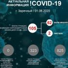 Актуальные данные по COVID-19 в Заречном Пензенской области