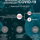 Обновленные данные по коронавирусу в Заречном Пензенской области