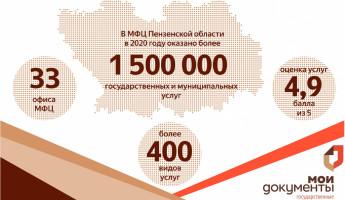 За 2020 год МФЦ оказала более чем 1,5 млн услуг жителям Пензенской области