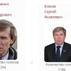 Есяков и Мельниченко – в лидерах. Кандидаты в ГД снова борются за победу на сайте Депутат клуб