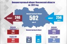 В Пензе подвели итоги внешнеэкономической деятельности региона за 2017 год