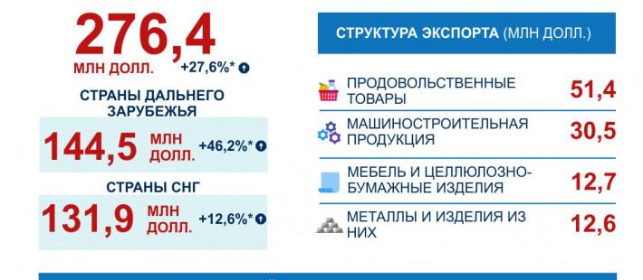 За 11 месяцев из Пензенской области экспортировано товаров на 276 миллионов долларов